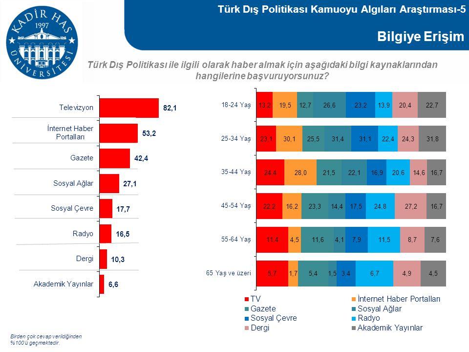 Bilgiye Erişim Türk Dış Politikası ile ilgili olarak haber almak için aşağıdaki bilgi kaynaklarından hangilerine başvuruyorsunuz? Birden çok cevap ver