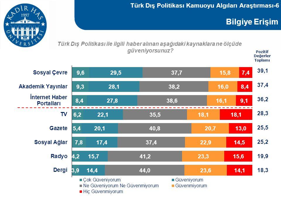 Bilgiye Erişim Türk Dış Politikası ile ilgili haber alınan aşağıdaki kaynaklara ne ölçüde güveniyorsunuz? Pozitif Değerler Toplamı 39,1 37,4 36,2 28,3