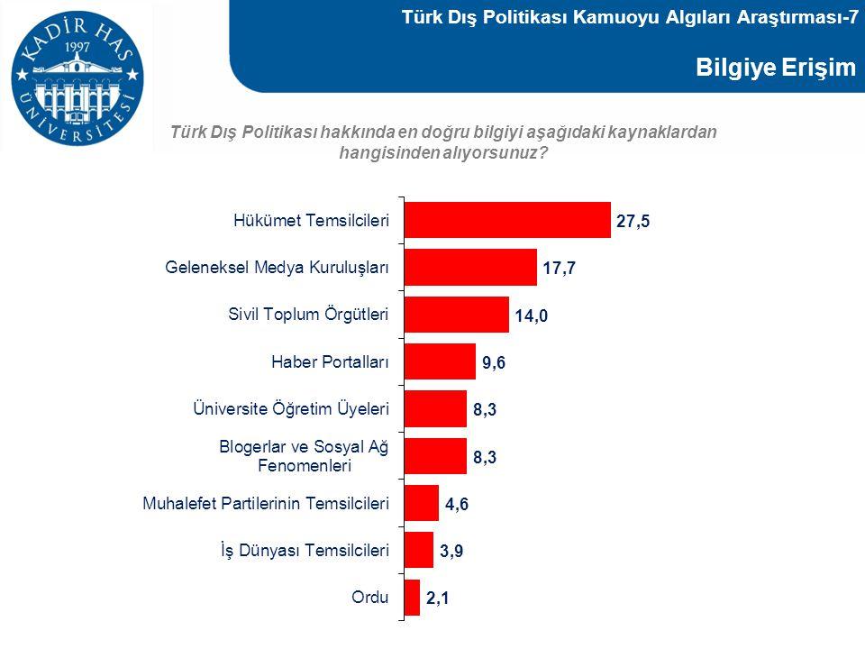 Bilgiye Erişim Türk Dış Politikası hakkında en doğru bilgiyi aşağıdaki kaynaklardan hangisinden alıyorsunuz? Türk Dış Politikası Kamuoyu Algıları Araş