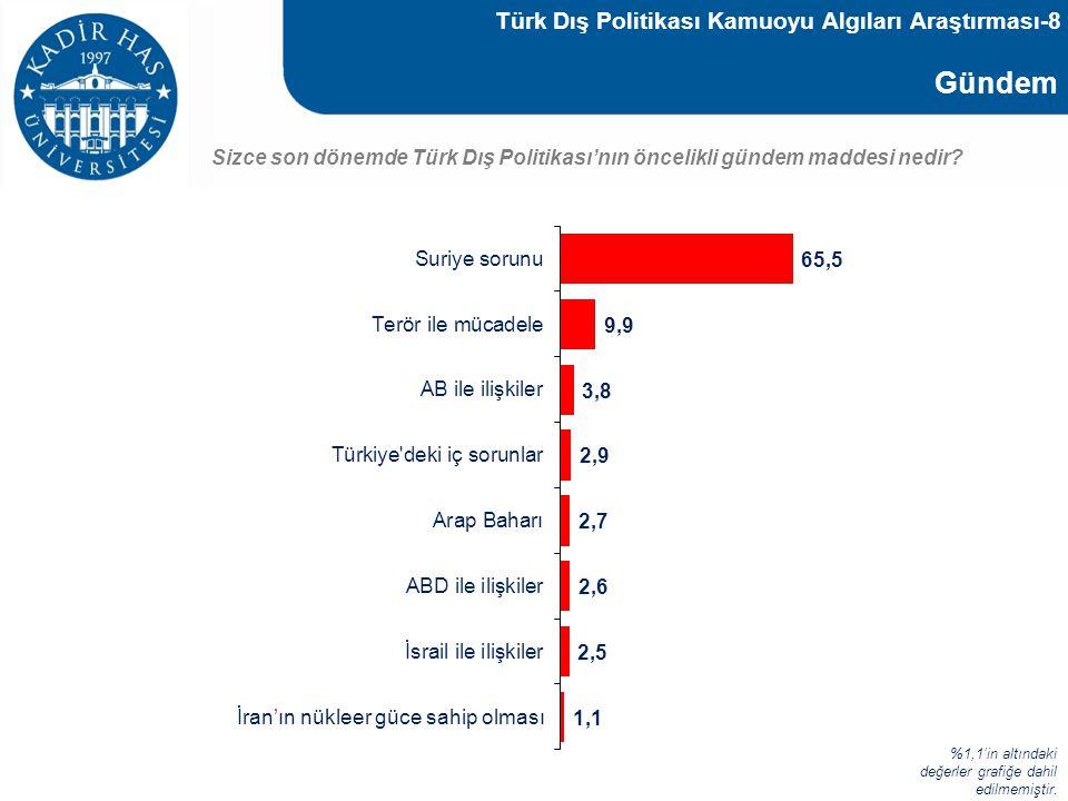 Gündem Sizce son dönemde Türk Dış Politikası'nın öncelikli gündem maddesi nedir? %1,1'in altındaki değerler grafiğe dahil edilmemiştir. Türk Dış Polit