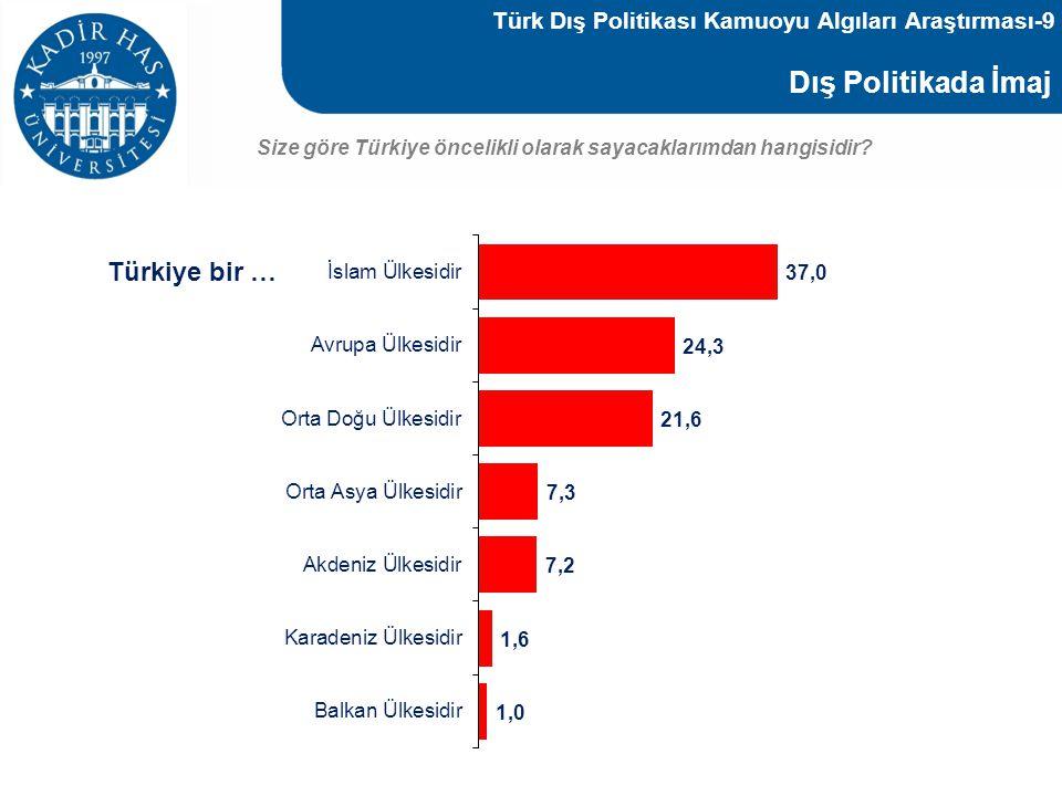 Dış Politikada İmaj Size göre Türkiye öncelikli olarak sayacaklarımdan hangisidir? Türkiye bir … Türk Dış Politikası Kamuoyu Algıları Araştırması-9