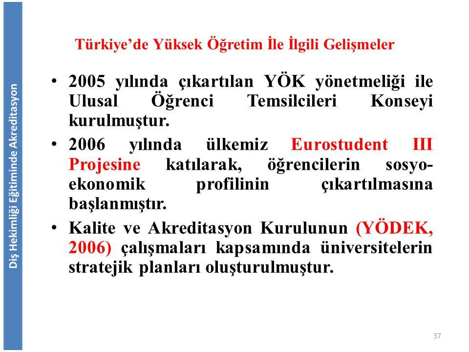 Türkiye'de Yüksek Öğretim İle İlgili Gelişmeler 2005 yılında çıkartılan YÖK yönetmeliği ile Ulusal Öğrenci Temsilcileri Konseyi kurulmuştur. 2006 yılı