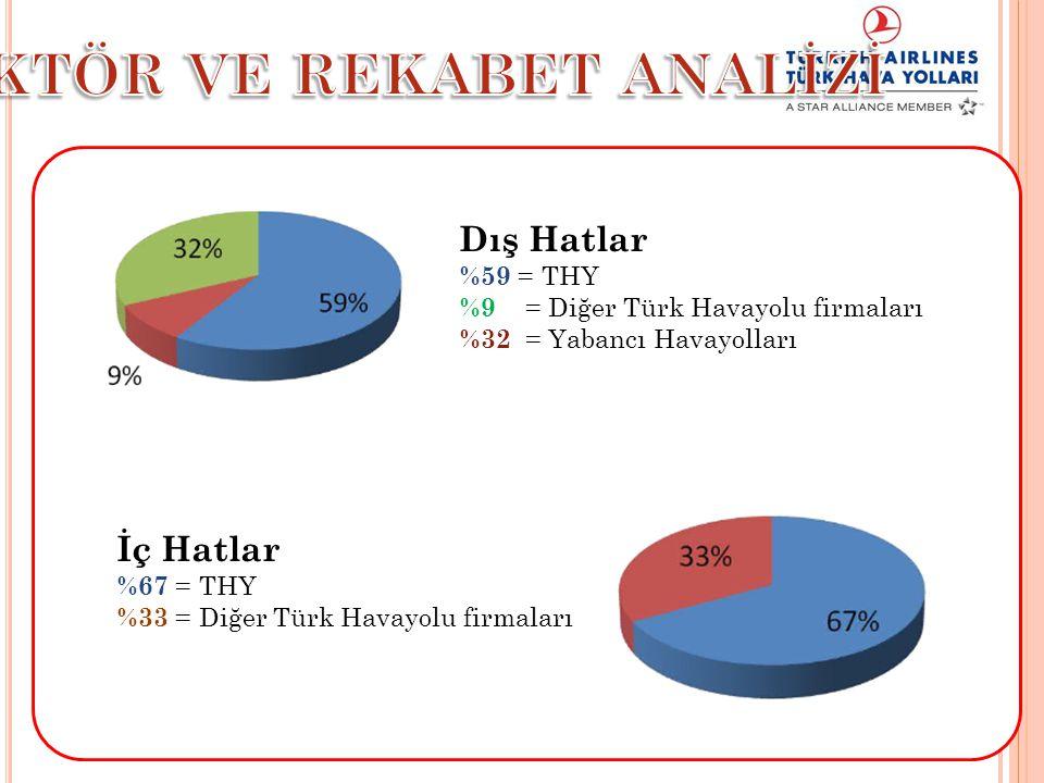 Dış Hatlar %59 = THY %9 = Diğer Türk Havayolu firmaları %32 = Yabancı Havayolları İç Hatlar %67 = THY %33 = Diğer Türk Havayolu firmaları