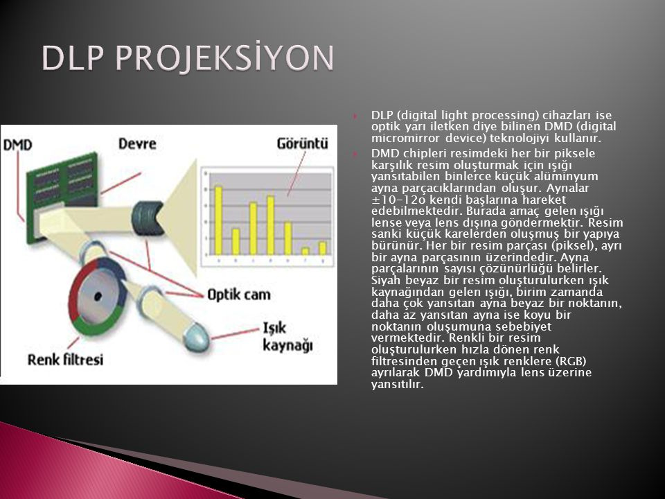  DLP (digital light processing) cihazları ise optik yarı iletken diye bilinen DMD (digital micromirror device) teknolojiyi kullanır.  DMD chipleri r