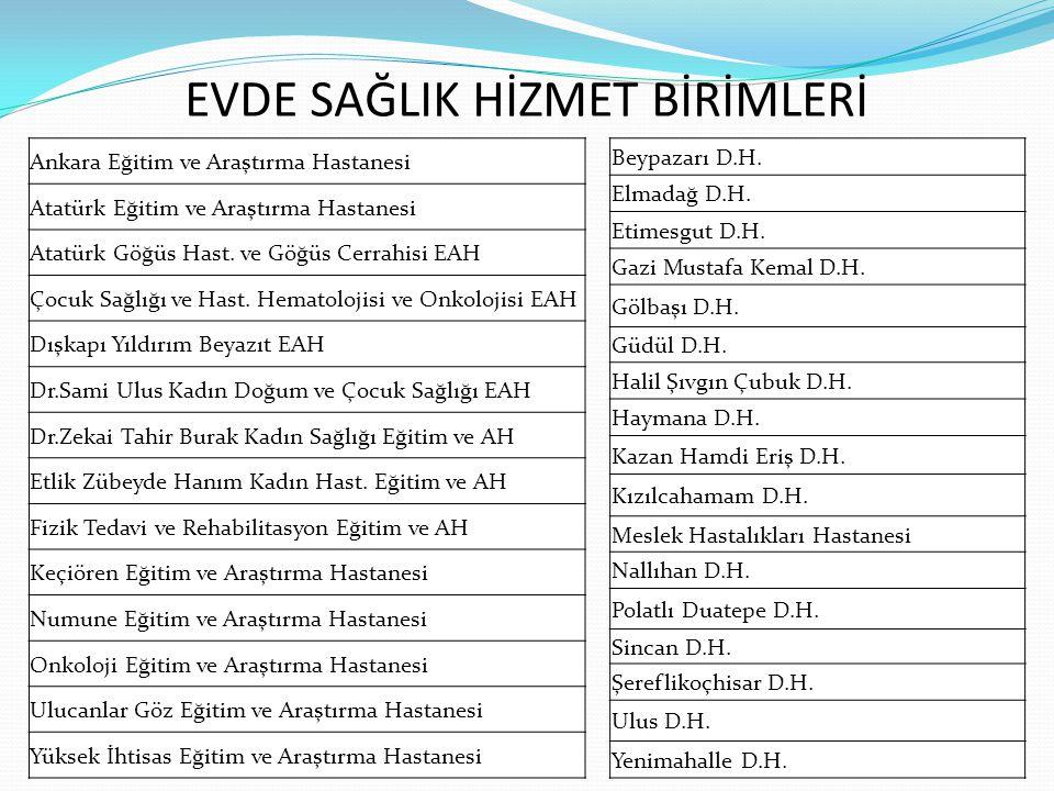 EVDE SAĞLIK HİZMET BİRİMLERİ Ankara Eğitim ve Araştırma Hastanesi Atatürk Eğitim ve Araştırma Hastanesi Atatürk Göğüs Hast. ve Göğüs Cerrahisi EAH Çoc