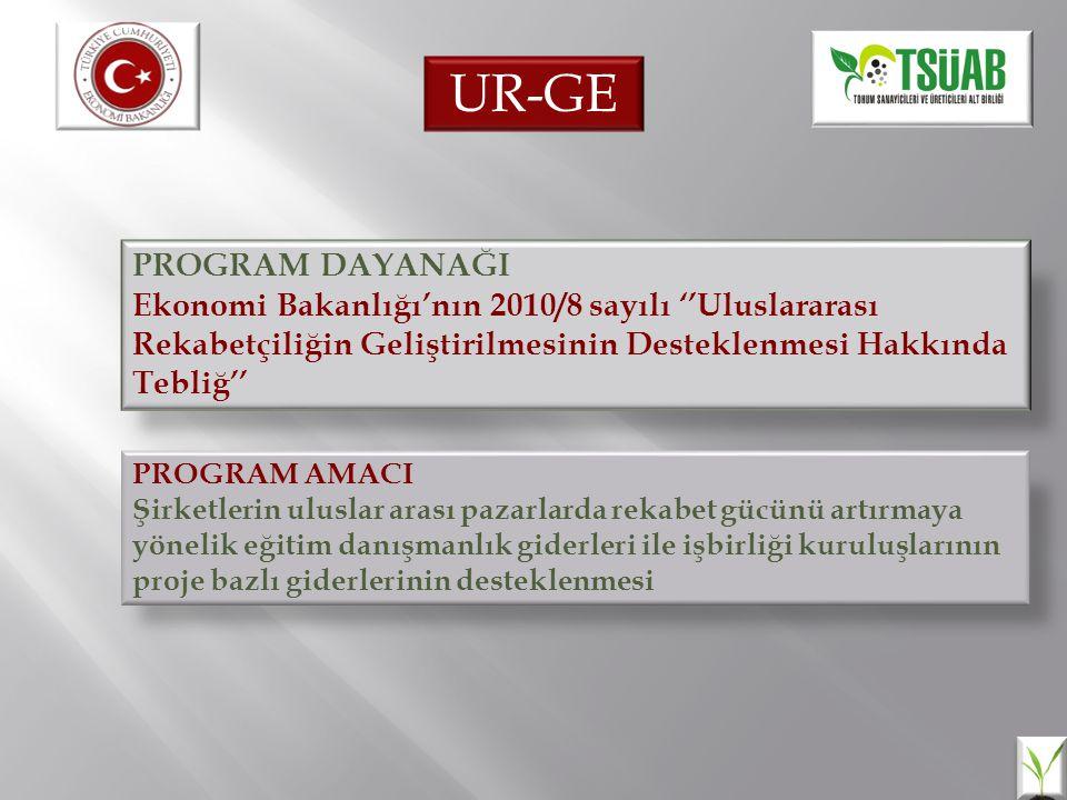 PROGRAM DAYANAĞI Ekonomi Bakanlığı'nın 2010/8 sayılı ''Uluslararası Rekabetçiliğin Geliştirilmesinin Desteklenmesi Hakkında Tebliğ'' PROGRAM AMACI Şir