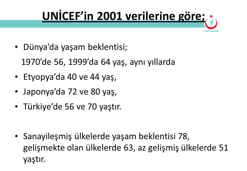 UNİCEF'in 2001 verilerine göre; Dünya'da yaşam beklentisi; 1970'de 56, 1999'da 64 yaş, aynı yıllarda Etyopya'da 40 ve 44 yaş, Japonya'da 72 ve 80 yaş,