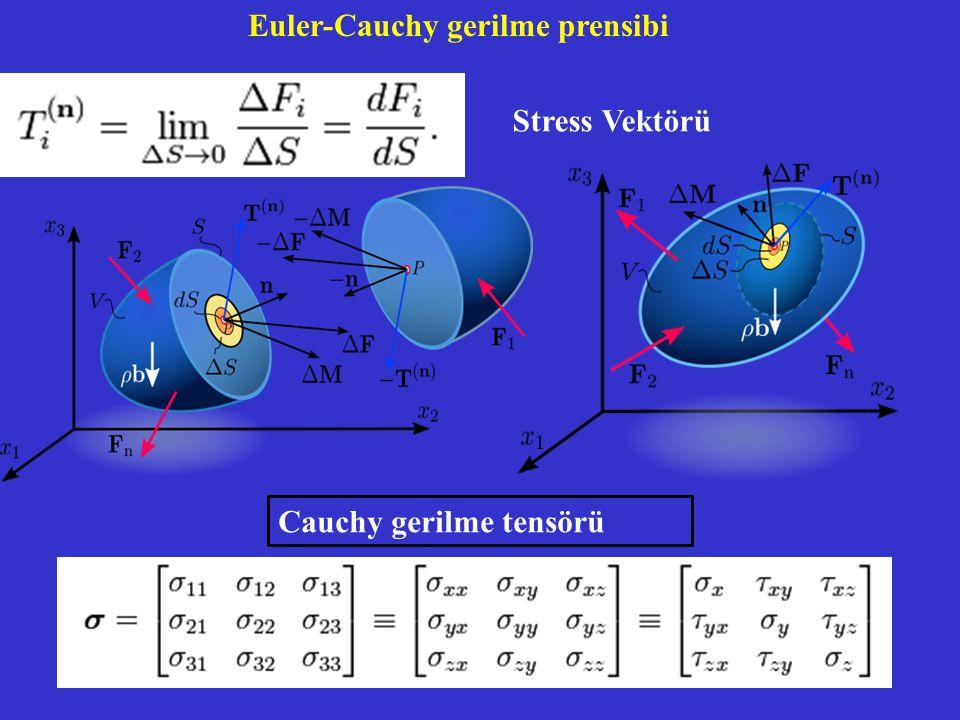 Stress Vektörü Euler-Cauchy gerilme prensibi Cauchy gerilme tensörü