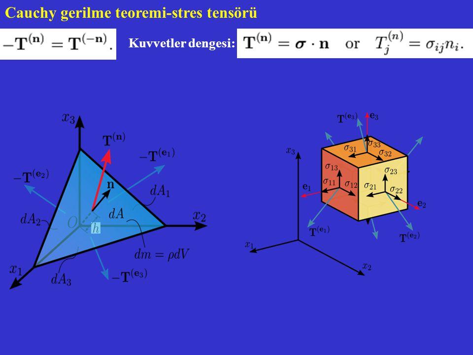 Cauchy gerilme teoremi-stres tensörü Kuvvetler dengesi: