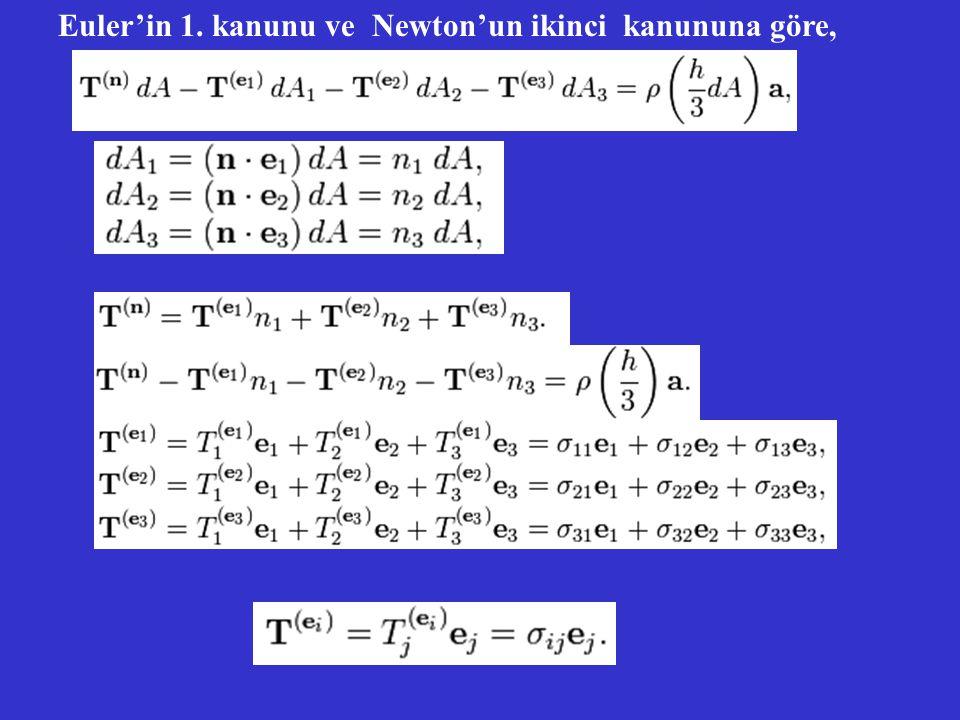 Euler'in 1. kanunu ve Newton'un ikinci kanununa göre,