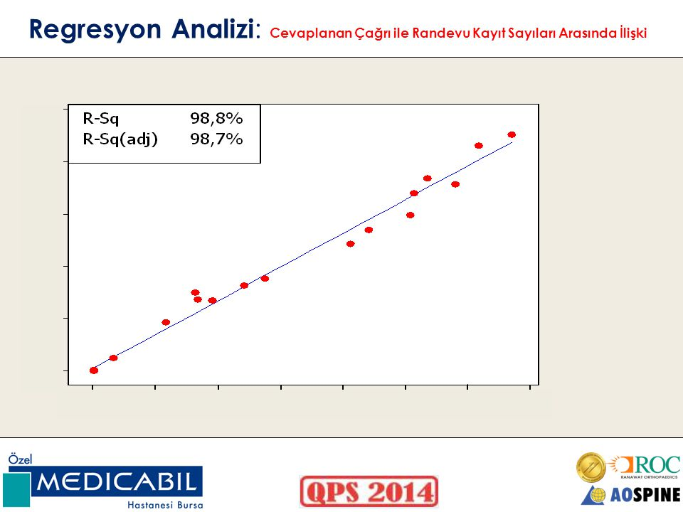 Regresyon Analizi : Cevaplanan Çağrı ile Randevu Kayıt Sayıları Arasında İlişki