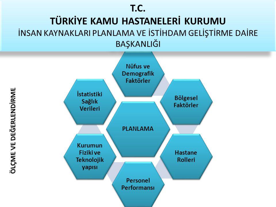 PLANLAMA Nüfus ve Demografik Faktörler Bölgesel Faktörler Hastane Rolleri Personel Performansı Kurumun Fiziki ve Teknolojik yapısı İstatistiki Sağlık