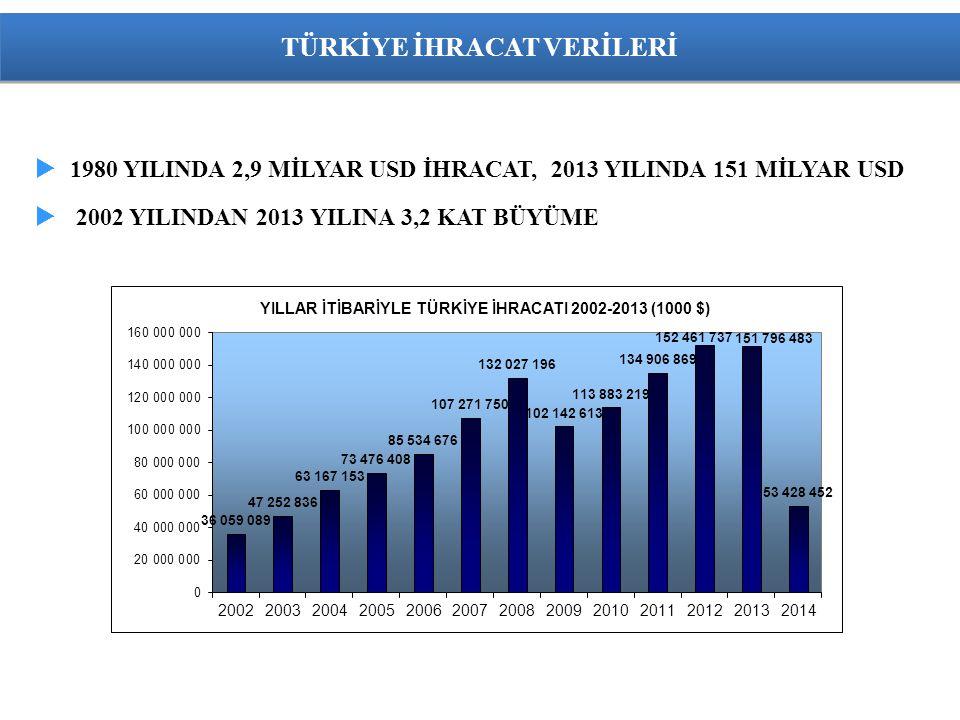 TÜRKİYE İHRACAT VERİLERİ  1980 YILINDA 2,9 MİLYAR USD İHRACAT, 2013 YILINDA 151 MİLYAR USD  2002 YILINDAN 2013 YILINA 3,2 KAT BÜYÜME