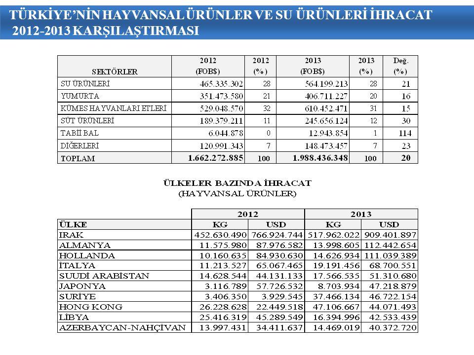 TÜRKİYE'NİN HAYVANSAL ÜRÜNLER VE SU ÜRÜNLERİ İHRACAT 2012-2013 KARŞILAŞTIRMASI