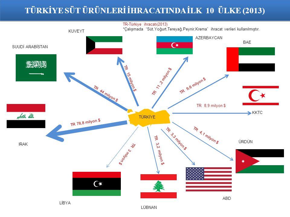 TÜRKİYE IRAK TR 78,8 milyon $ TR-Türkiye ihracatı(2013) *Çalışmada Süt,Yoğurt,Tereyağ,Peynir,Krema ihracat verileri kullanılmıştır.