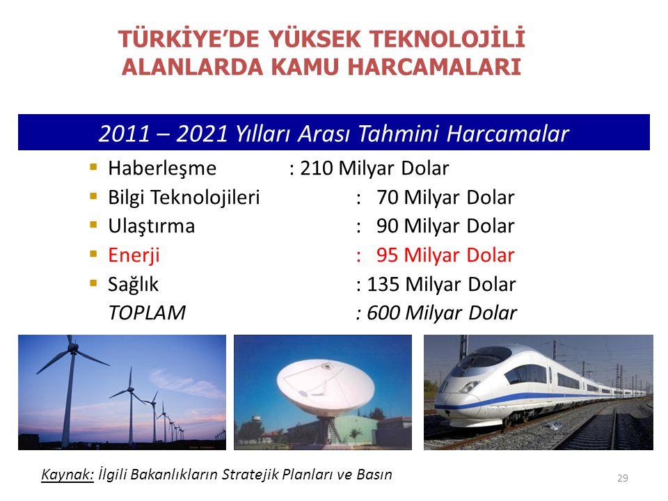 TÜRKİYE'DE YÜKSEK TEKNOLOJİLİ ALANLARDA KAMU HARCAMALARI 29 2011 – 2021 Yılları Arası Tahmini Harcamalar  Haberleşme : 210 Milyar Dolar  Bilgi Tekno