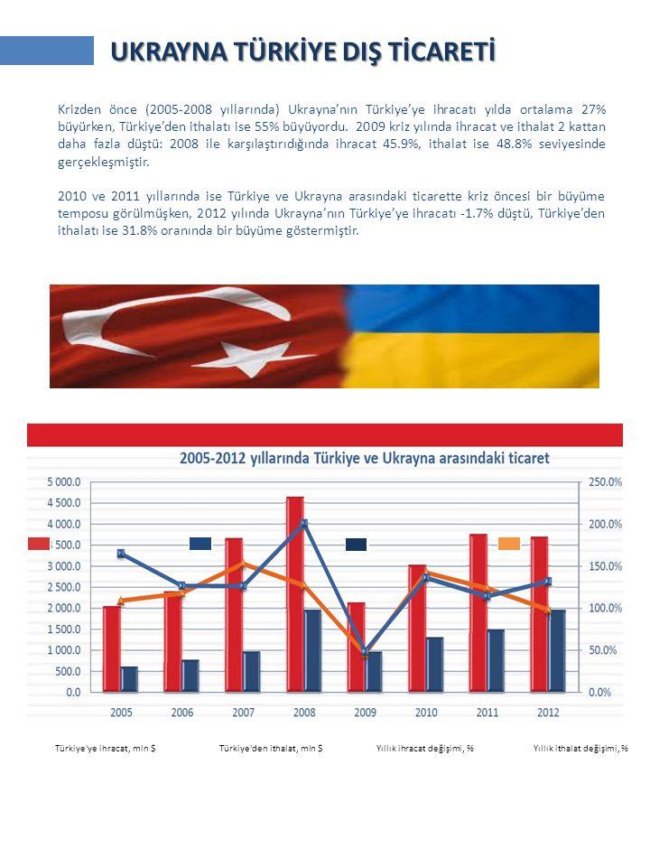 Türkiye ye ihracat, mln $ Türkiye den ithalat, mln $ Yıllık ihracat değişimi, % Yıllık ithalat değişimi, % UKRAYNA TÜRKİYE DIŞ TİCARETİ Krizden önce (2005-2008 yıllarında) Ukrayna'nın Türkiye'ye ihracatı yılda ortalama 27% büyürken, Türkiye'den ithalatı ise 55% büyüyordu.