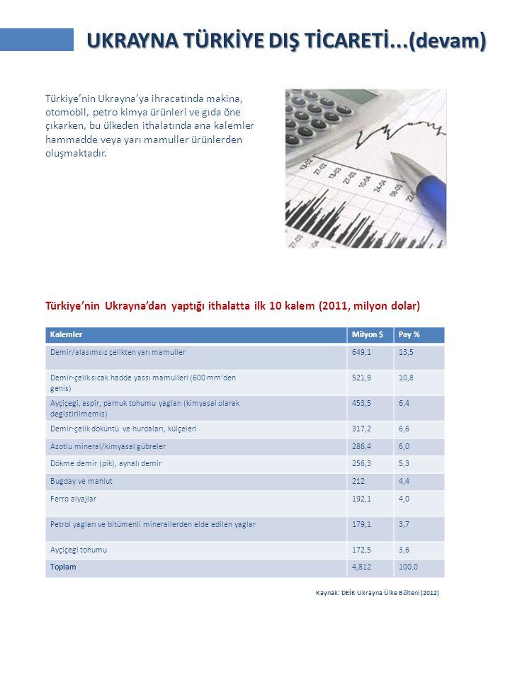 KalemlerMilyon $Pay % Demir/alasımsız çelikten yarı mamuller649,113,5 Demir-çelik sıcak hadde yassı mamulleri (600 mm'den genis) 521,910,8 Ayçiçegi, a