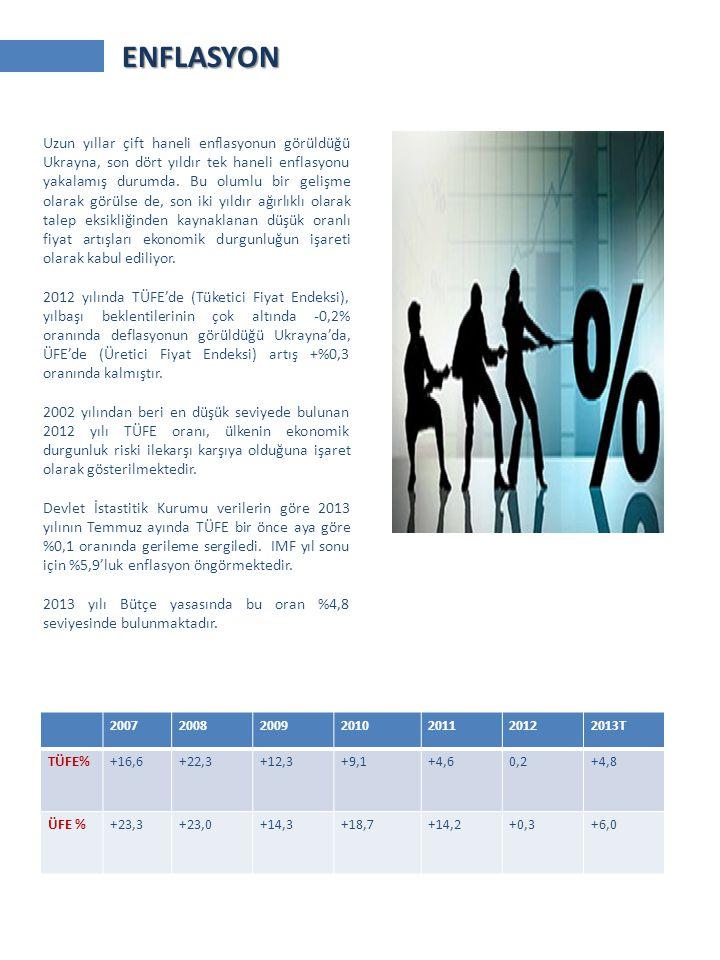 2007200820092010201120122013T TÜFE%+16,6+22,3+12,3+9,1+4,60,2+4,8 ÜFE %+23,3+23,0+14,3+18,7+14,2+0,3+6,0 Uzun yıllar çift haneli enflasyonun görüldüğü