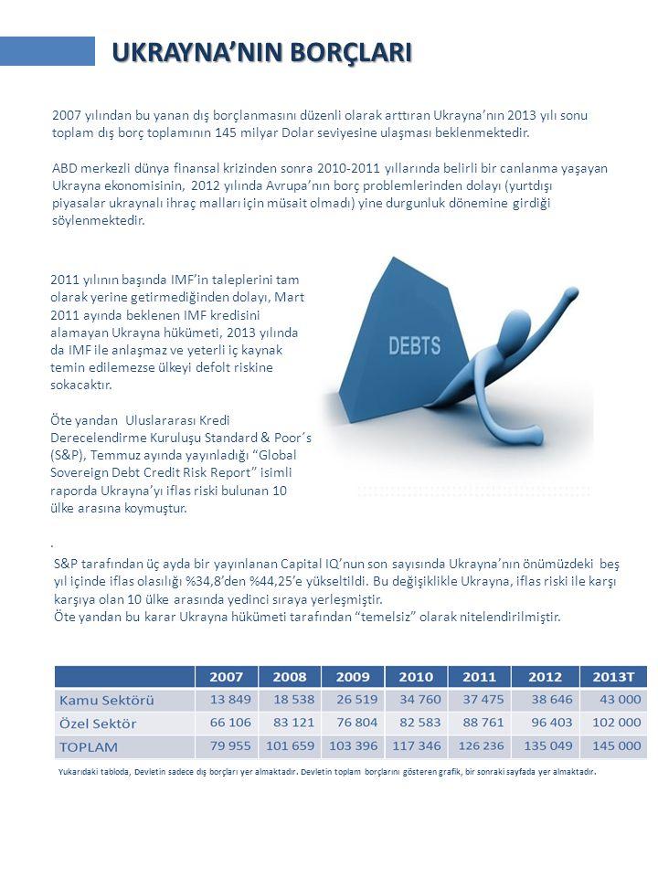 2007 yılından bu yanan dış borçlanmasını düzenli olarak arttıran Ukrayna'nın 2013 yılı sonu toplam dış borç toplamının 145 milyar Dolar seviyesine ulaşması beklenmektedir.