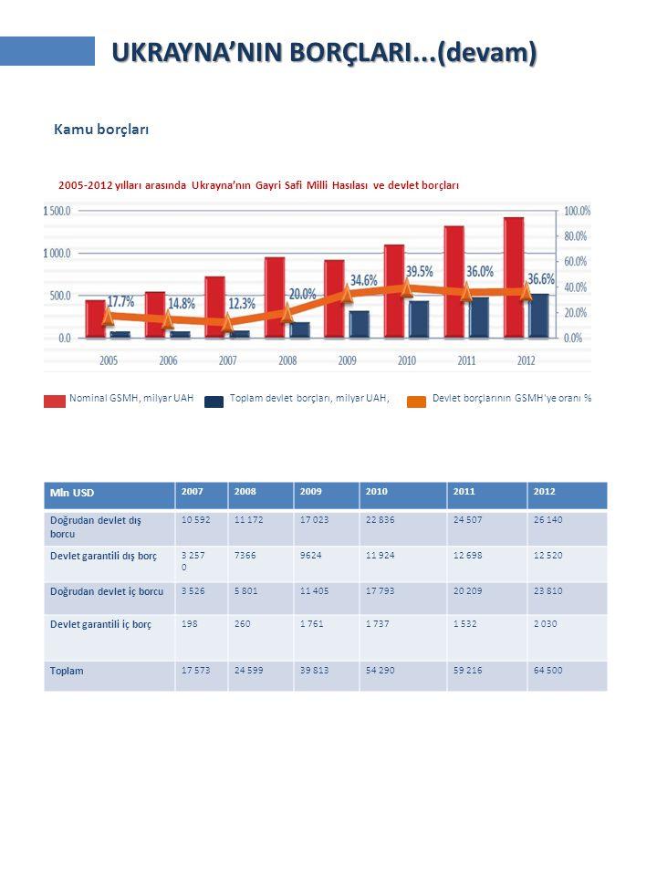 2005-2012 yılları arasında Ukrayna'nın Gayri Safi Milli Hasılası ve devlet borçları Kamu borçları Nominal GSMH, milyar UAH Toplam devlet borçları, mil