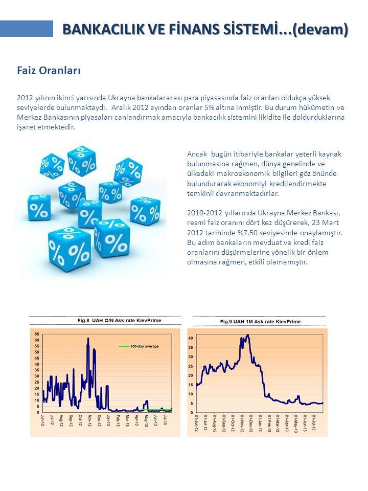 Faiz Oranları 2012 yılının ikinci yarısında Ukrayna bankalararası para piyasasında faiz oranları oldukça yüksek seviyelerde bulunmaktaydı. Aralık 2012
