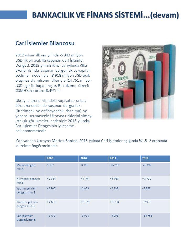 2009201020112012 Mallar dengesi mln $ 4 307-8 388-16 252-20 492 Hizmetler dengesi mln $ + 2 354+ 4 404+ 6 095+ 5 720 Yatırım gelirleri dengesi, mln $