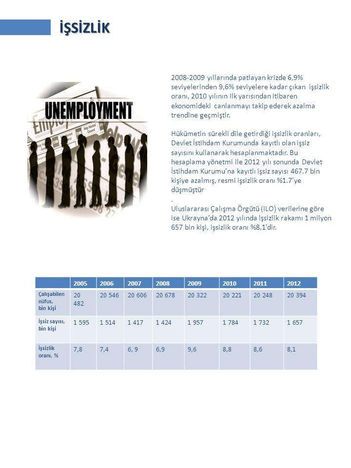 20052006200720082009201020112012 Çalışabilen nüfus, bin kişi 20 482 20 54620 60620 67820 32220 22120 24820 394 İşsiz sayısı, bin kişi 1 5951 5141 4171 4241 9571 7841 7321 657 İşsizlik oranı, % 7,8 7,46, 9 9,68,88,68,1 2008-2009 yıllarında patlayan krizde 6,9% seviyelerinden 9,6% seviyelere kadar çıkan işsizlik oranı, 2010 yılının ilk yarısından itibaren ekonomideki canlanmayı takip ederek azalma trendine geçmiştir.