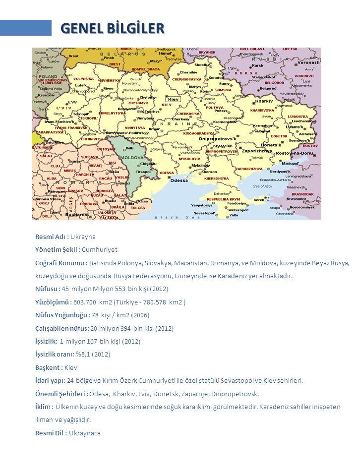 Resmi Adı : Ukrayna Yönetim Şekli : Cumhuriyet Coğrafi Konumu : Batısında Polonya, Slovakya, Macaristan, Romanya, ve Moldova, kuzeyinde Beyaz Rusya, kuzeydoğu ve doğusunda Rusya Federasyonu, Güneyinde ise Karadeniz yer almaktadır.