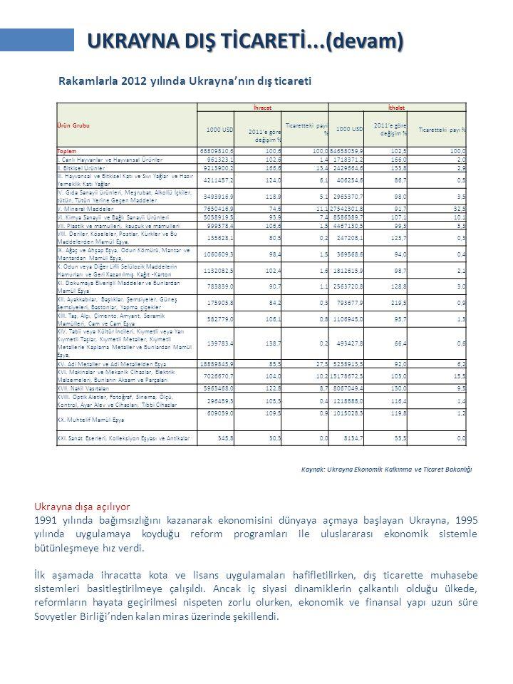 Rakamlarla 2012 yılında Ukrayna'nın dış ticareti Kaynak: Ukrayna Ekonomik Kalkınma ve Ticaret Bakanlığı Ürün Grubu İhracatİthalat 1000 USD 2011'e göre