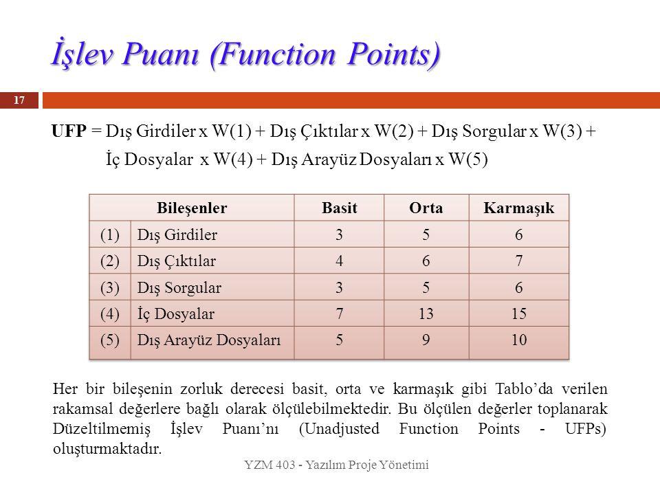 İşlev Puanı (Function Points) UFP = Dış Girdiler x W(1) + Dış Çıktılar x W(2) + Dış Sorgular x W(3) + İç Dosyalar x W(4) + Dış Arayüz Dosyaları x W(5)