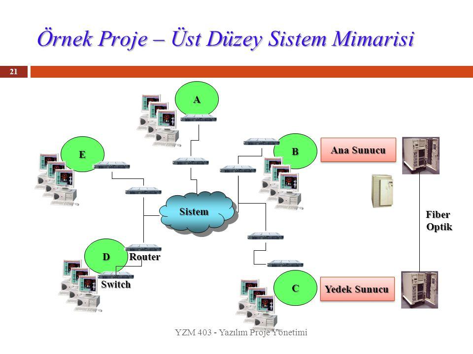 Örnek Proje – Üst Düzey Sistem Mimarisi 21 A B D C Yedek Sunucu Ana Sunucu E Router Switch SistemSistem FiberOptik YZM 403 - Yazılım Proje Yönetimi