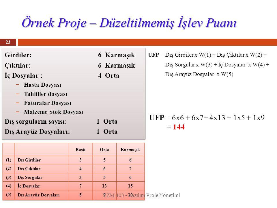 Örnek Proje – Düzeltilmemiş İşlev Puanı 23 Girdiler: 6 Karmaşık Çıktılar: 6 Karmaşık İç Dosyalar : 4 Orta – Hasta Dosyası – Tahliller dosyası – Fatura