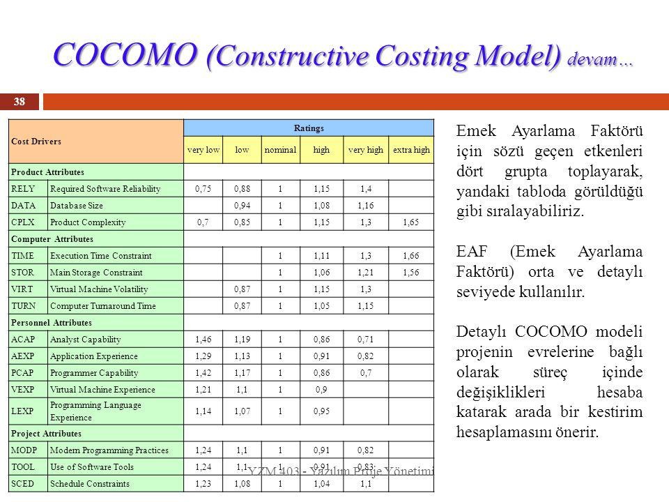 COCOMO (Constructive Costing Model) devam… 38 Emek Ayarlama Faktörü için sözü geçen etkenleri dört grupta toplayarak, yandaki tabloda görüldüğü gibi s