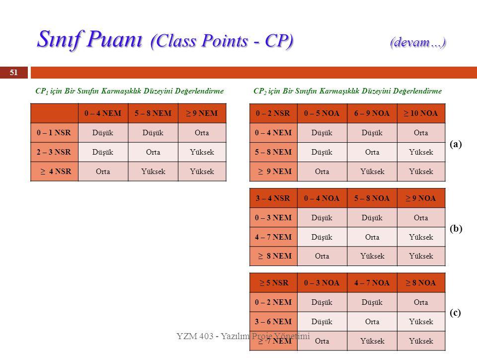 51 0 – 4 NEM5 – 8 NEM≥ 9 NEM 0 – 1 NSRDüşük Orta 2 – 3 NSRDüşükOrtaYüksek ≥ 4 NSROrtaYüksek CP 1 için Bir Sınıfın Karmaşıklık Düzeyini Değerlendirme C