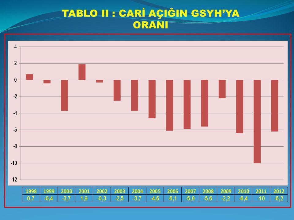 TABLO II : CARİ AÇIĞIN GSYH'YA ORANI