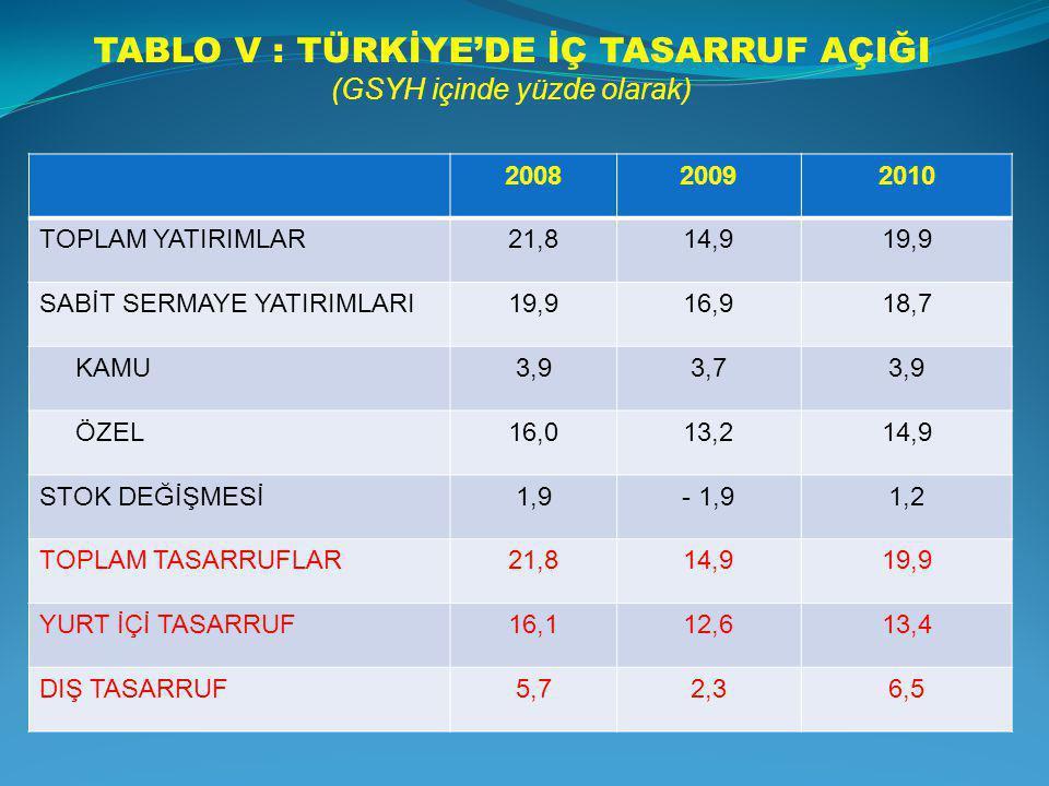 TABLO V : TÜRKİYE'DE İÇ TASARRUF AÇIĞI (GSYH içinde yüzde olarak) 200820092010 TOPLAM YATIRIMLAR21,814,919,9 SABİT SERMAYE YATIRIMLARI19,916,918,7 KAM