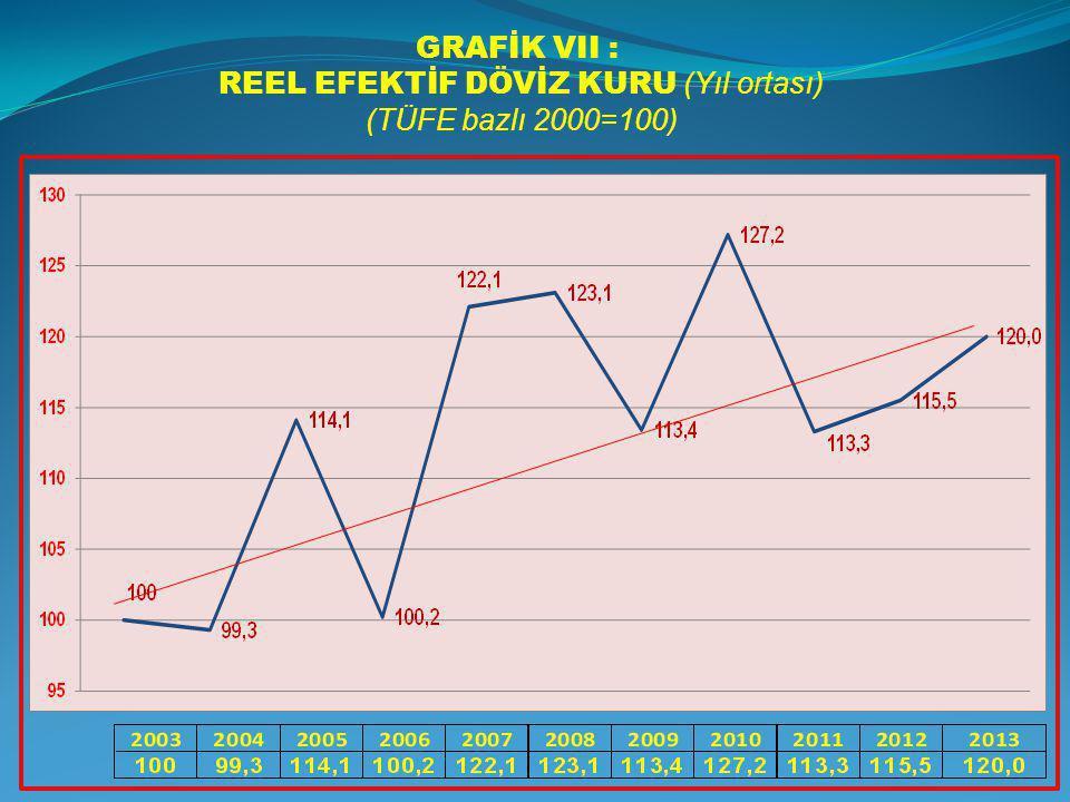 GRAFİK VII : REEL EFEKTİF DÖVİZ KURU (Yıl ortası) (TÜFE bazlı 2000=100)