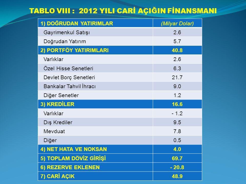 TABLO VIII : 2012 YILI CARİ AÇIĞIN FİNANSMANI 1) DOĞRUDAN YATIRIMLAR(Milyar Dolar) Gayrimenkul Satışı2.6 Doğrudan Yatırım5.7 2) PORTFÖY YATIRIMLARI40.