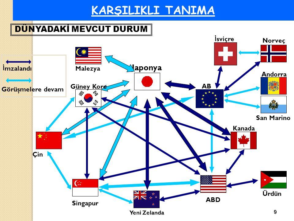 9 KARŞILIKLI TANIMA Japonya DÜNYADAKİ MEVCUT DURUM AB Kanada ABD Yeni Zelanda Singapur Çin Güney Kore Ürdün Malezya İ sviçre Norveç San Marino Andorra İ mzalandı Görüşmelere devam