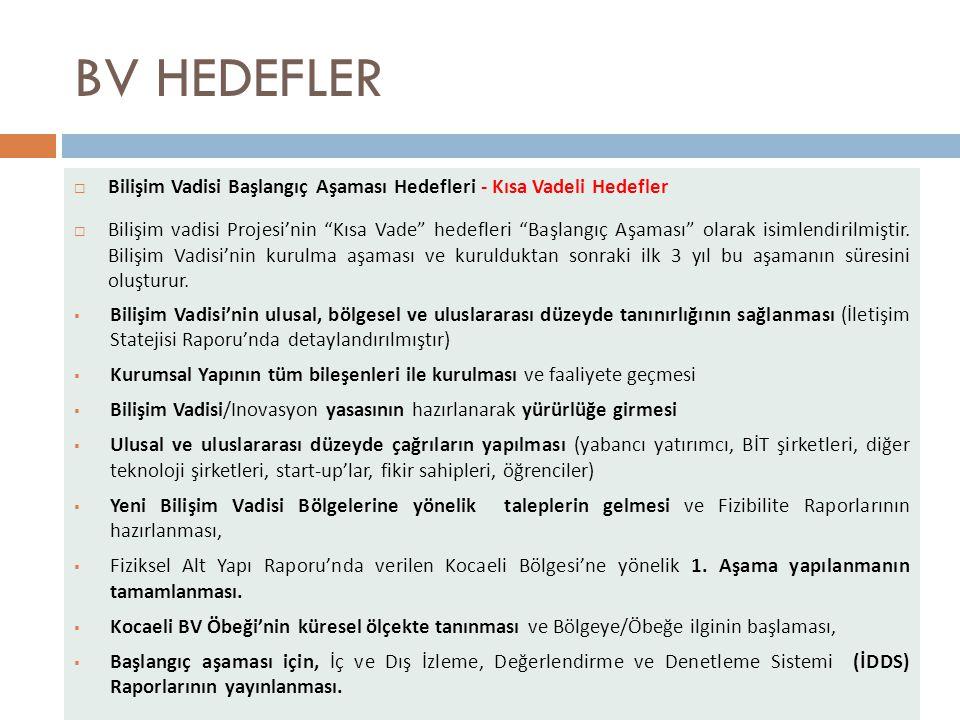 BV HEDEFLER  Bilişim Vadisi Başlangıç Aşaması Hedefleri - Kısa Vadeli Hedefler  Bilişim vadisi Projesi'nin Kısa Vade hedefleri Başlangıç Aşaması olarak isimlendirilmiştir.