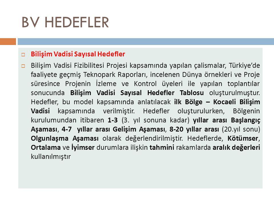 BV HEDEFLER  Bilişim Vadisi Sayısal Hedefler  Bilişim Vadisi Fizibilitesi Projesi kapsamında yapılan çalismalar, Türkiye'de faaliyete geçmiş Teknopark Raporları, incelenen Dünya örnekleri ve Proje süresince Projenin İzleme ve Kontrol üyeleri ile yapılan toplantılar sonucunda Bilişim Vadisi Sayısal Hedefler Tablosu oluşturulmuştur.