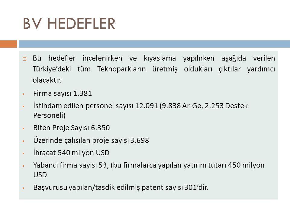 BV HEDEFLER  Bu hedefler incelenirken ve kıyaslama yapılırken aşağıda verilen Türkiye'deki tüm Teknoparkların üretmiş oldukları çıktılar yardımcı olacaktır.