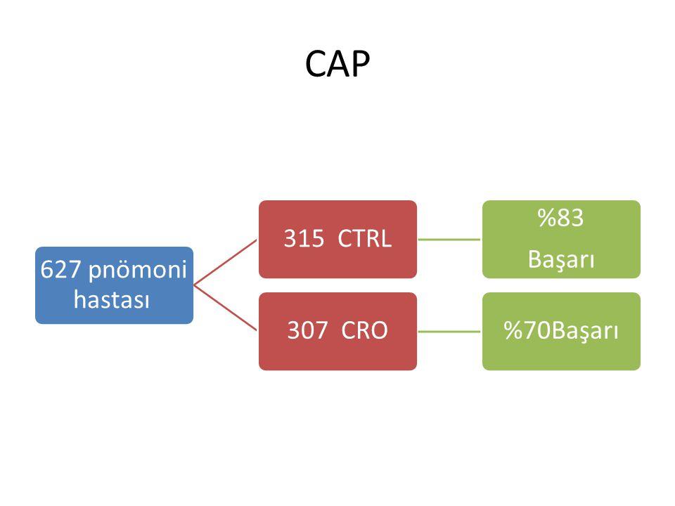 CAP 627 pnömoni hastası 315 CTRL %83 Başarı 307 CRO%70Başarı