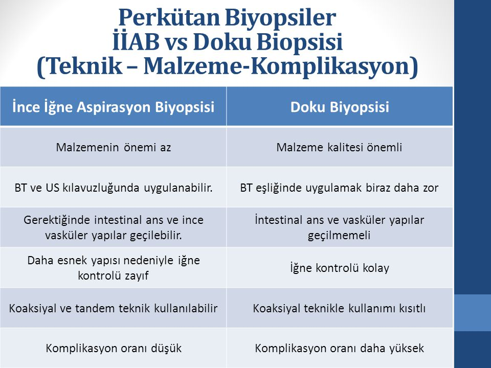 Perkütan Biyopsiler İİAB vs Doku Biopsisi (Teknik – Malzeme-Komplikasyon) İnce İğne Aspirasyon BiyopsisiDoku Biyopsisi Malzemenin önemi azMalzeme kali