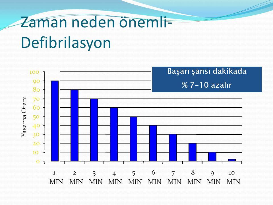 Zaman neden önemli- Defibrilasyon 0 10 20 30 40 50 60 70 80 90 100 1 MIN 2 3 4 5 6 7 8 9 10 MIN Yaşama Oranı Başarı şansı dakikada % 7-10 azalır