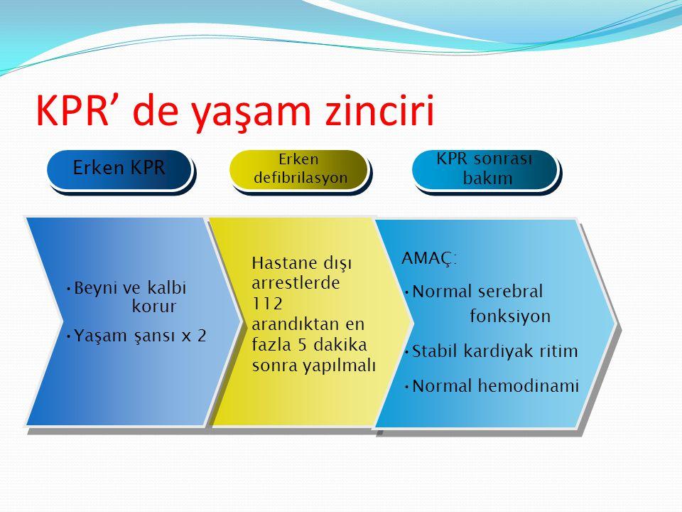 KPR' de yaşam zinciri Erken KPR Erken defibrilasyon Erken defibrilasyon KPR sonrası bakım KPR sonrası bakım Beyni ve kalbi korur Yaşam şansı x 2 Hasta