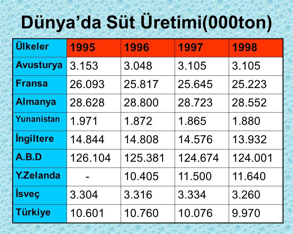 Dünya'da Süt Üretimi(000ton) Ülkeler 1995199619971998 Avusturya 3.1533.0483.105 Fransa 26.09325.81725.64525.223 Almanya 28.62828.80028.72328.552 Yunan