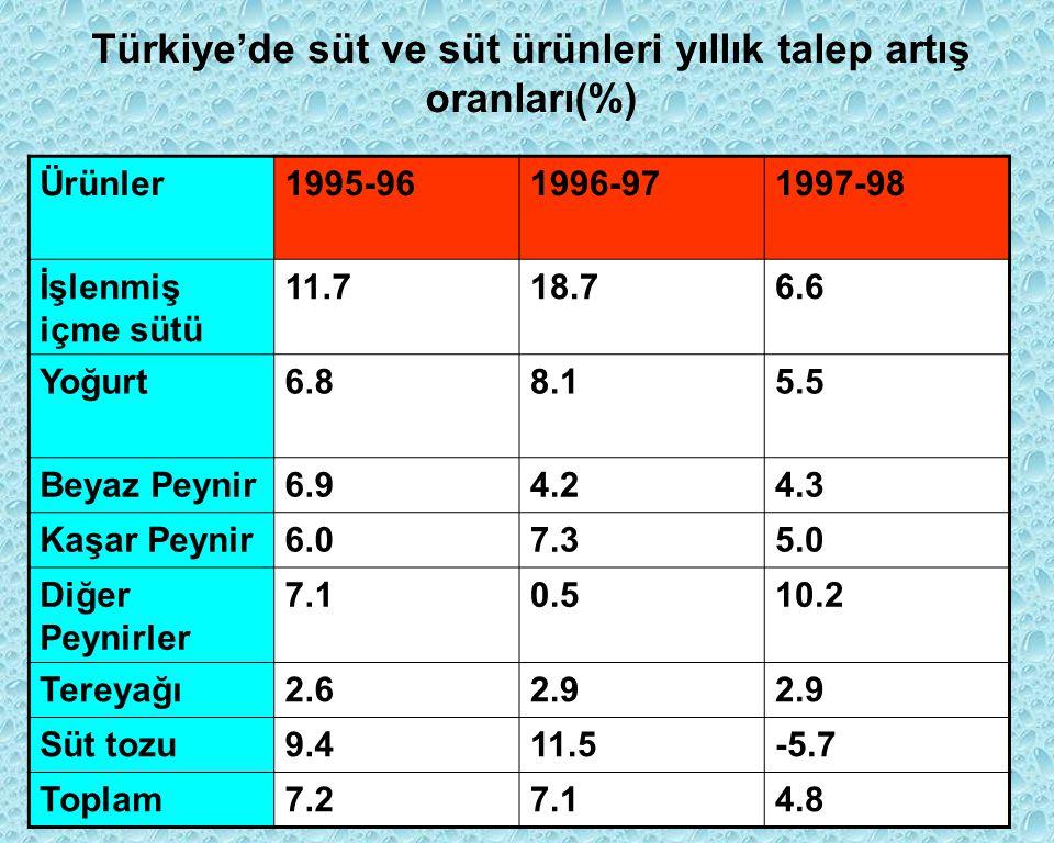 Türkiye'de süt ve süt ürünleri yıllık talep artış oranları(%) Ürünler1995-961996-971997-98 İşlenmiş içme sütü 11.718.76.6 Yoğurt6.88.15.5 Beyaz Peynir6.94.24.3 Kaşar Peynir6.07.35.0 Diğer Peynirler 7.10.510.2 Tereyağı2.62.9 Süt tozu9.411.5-5.7 Toplam7.27.14.8