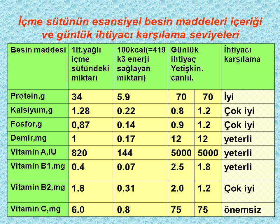 İçme sütünün esansiyel besin maddeleri içeriği ve günlük ihtiyacı karşılama seviyeleri Besin maddesi1lt.yağlı içme sütündeki miktarı 100kcal(=419 k3 e